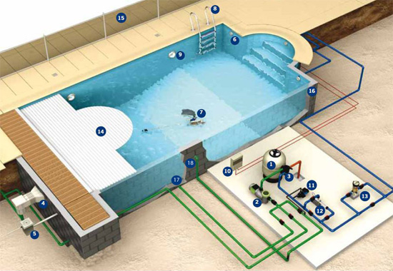 C mo funciona una piscina piscinas code for Como se construye una alberca